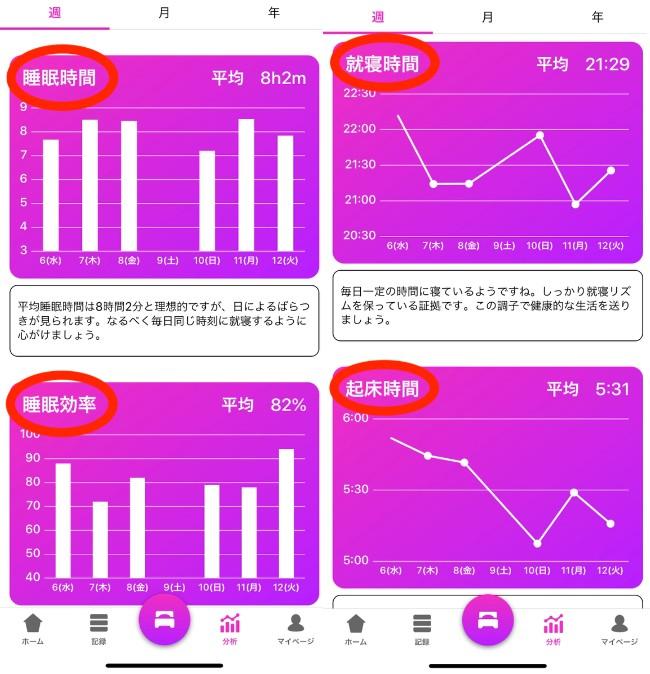 Somnusグラフ