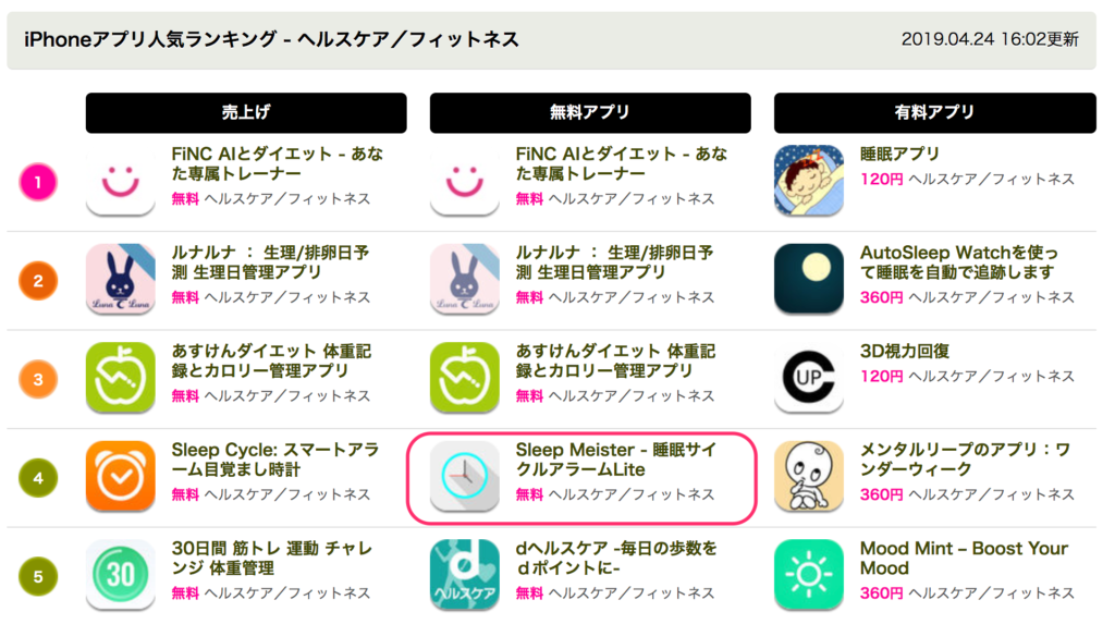 Sleep Meiseter fitness Ranking 4位(200中)