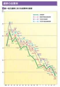 総務省資料_統一地方選投票率推移
