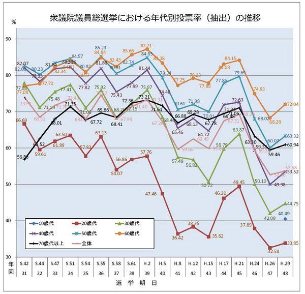 総務省資料_衆院選投票率推移